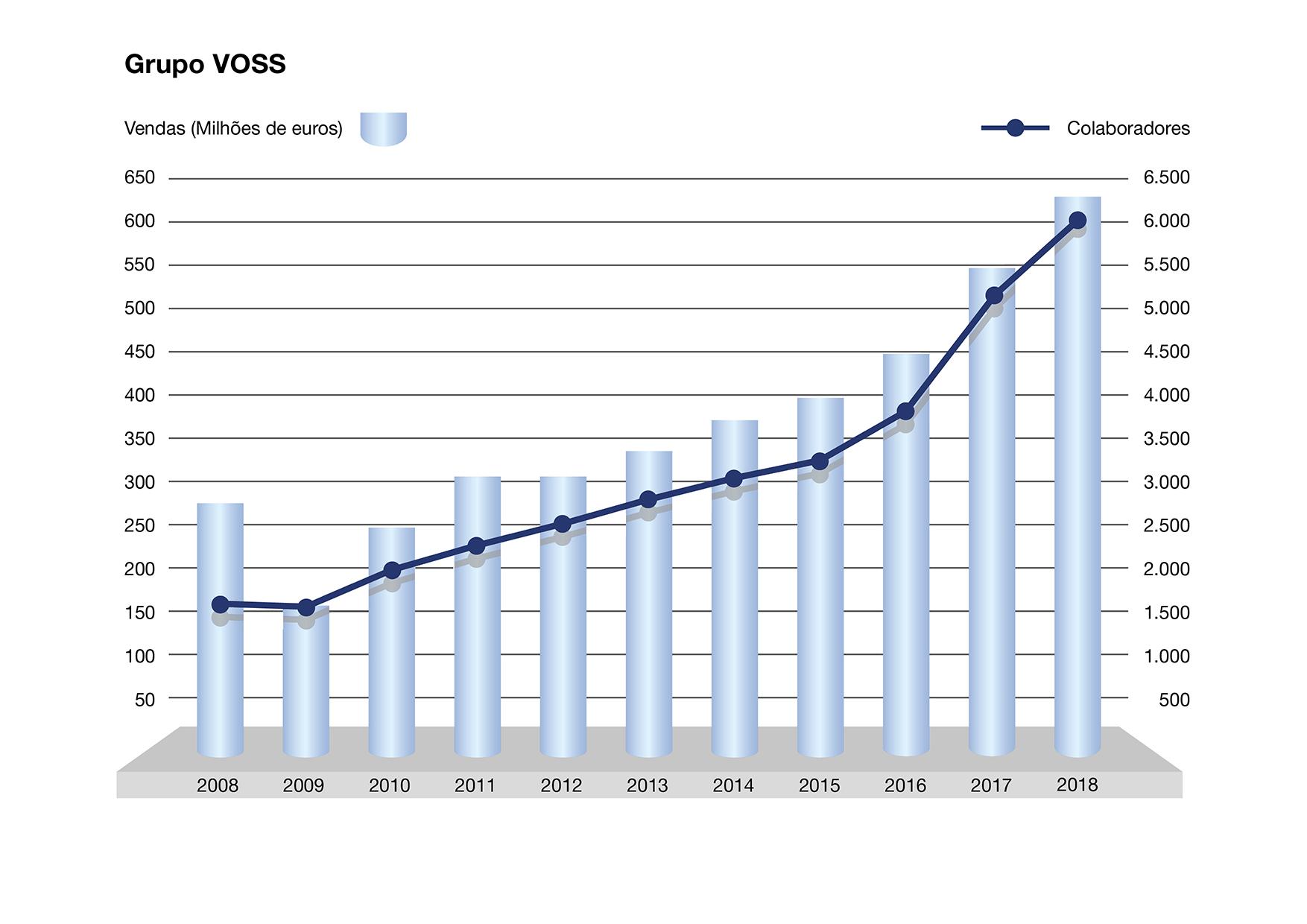 Grupo VOSS – Vendas e colaboradores